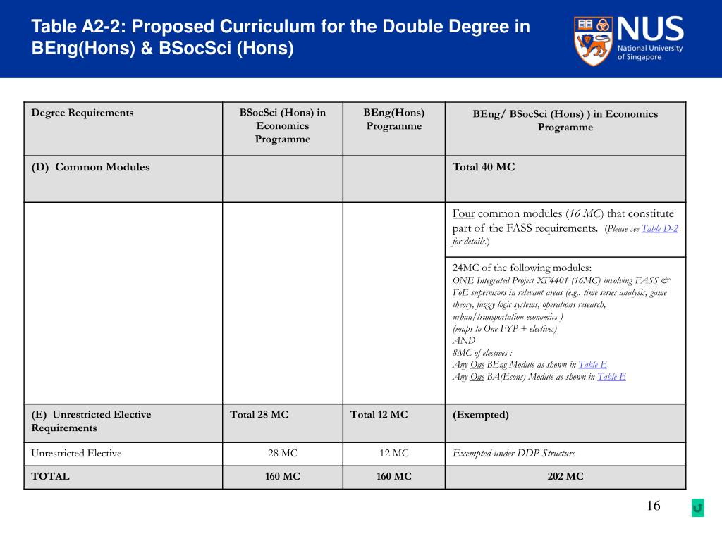 Table A2-2: Proposed Curriculum for the Double Degree in BEng(Hons) & BSocSci (Hons)