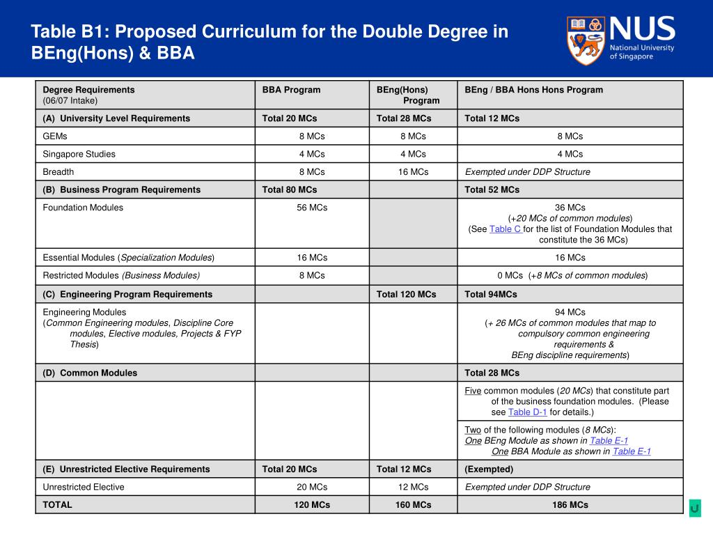 Table B1: Proposed Curriculum for the Double Degree in BEng(Hons) & BBA