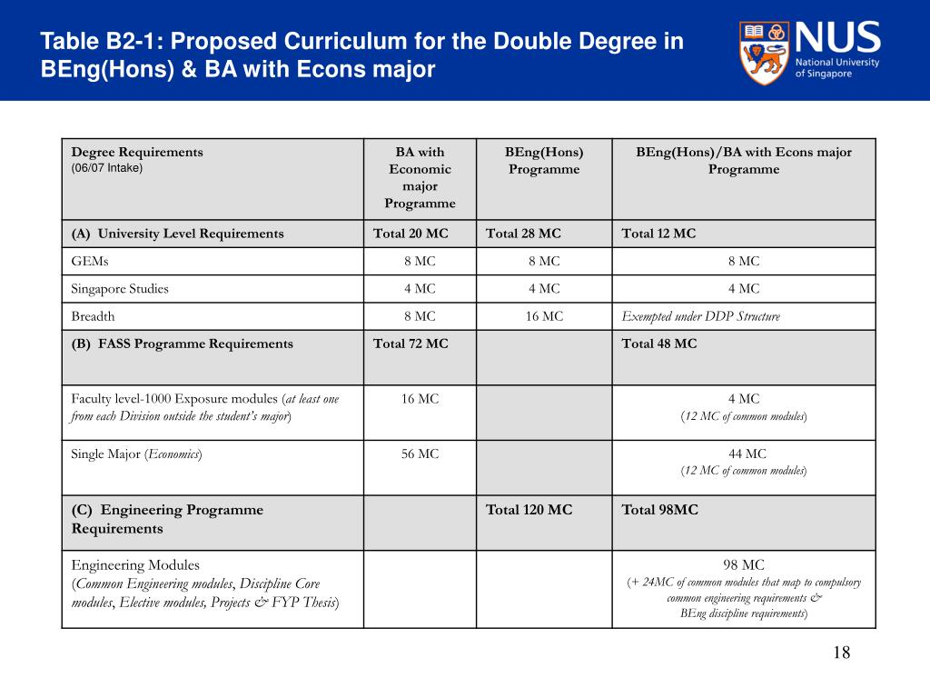 Table B2-1: Proposed Curriculum for the Double Degree in BEng(Hons) & BA with Econs major