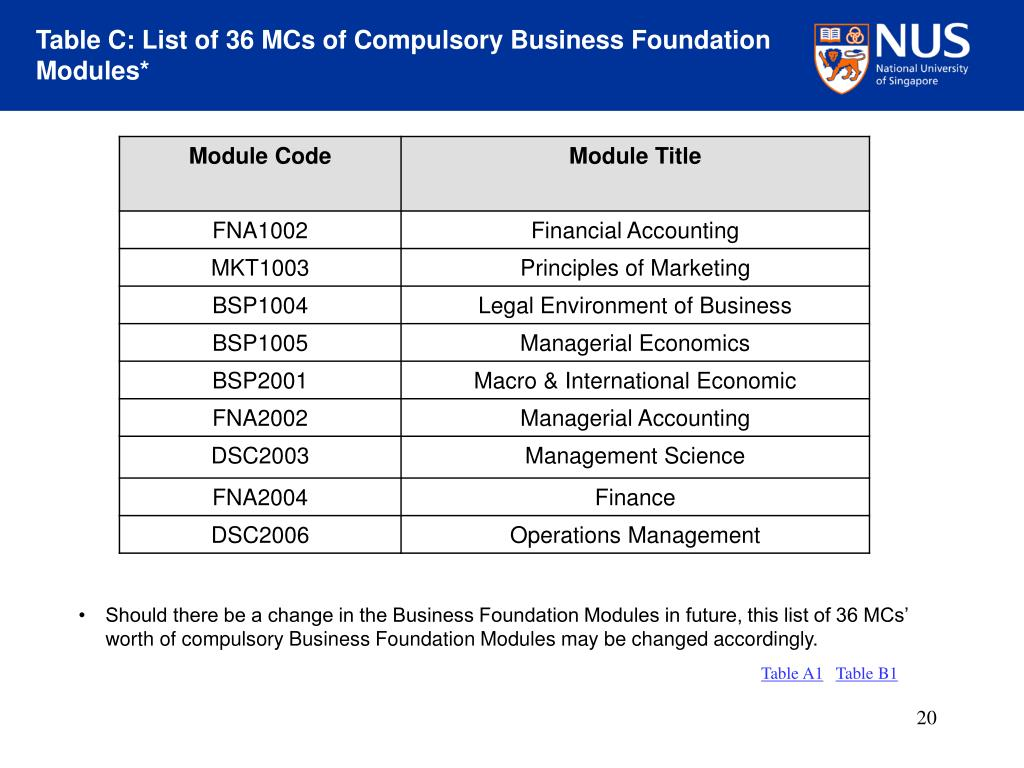 Table C: List of 36 MCs of Compulsory Business Foundation Modules*