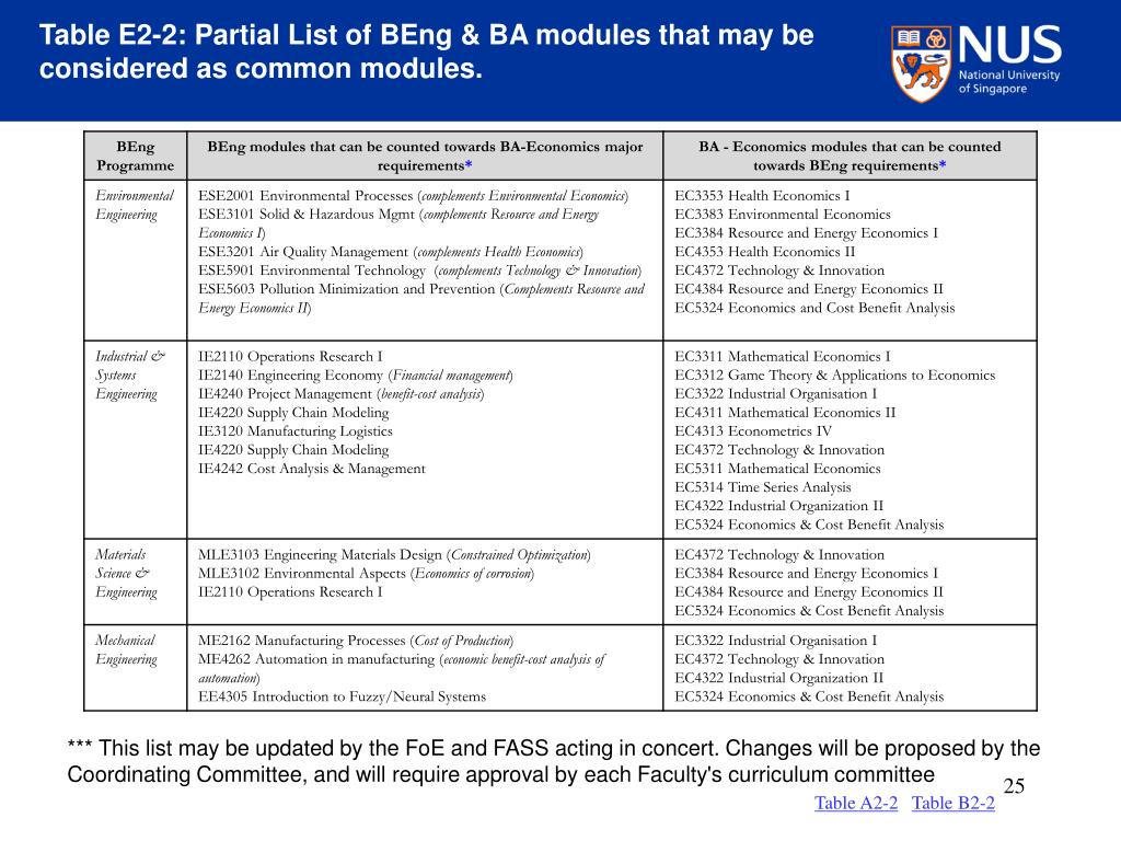 Table E2-2: Partial List of BEng & BA modules that may be considered as common modules.
