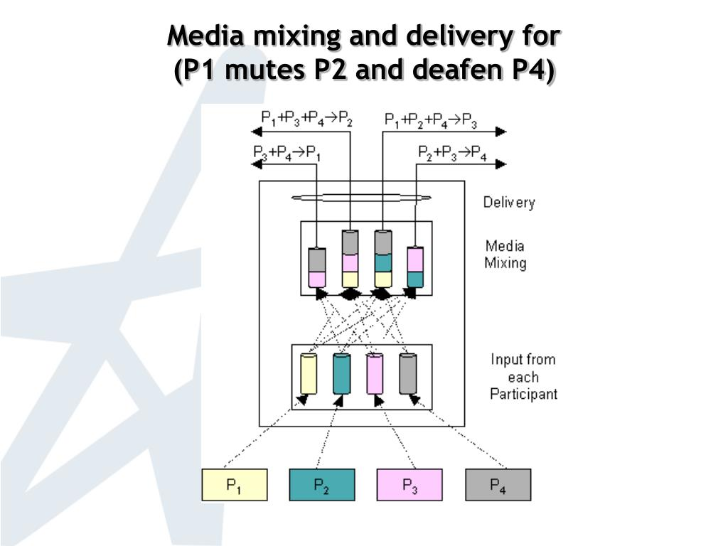 Media mixing and delivery for                    (P1 mutes P2 and deafen P4)
