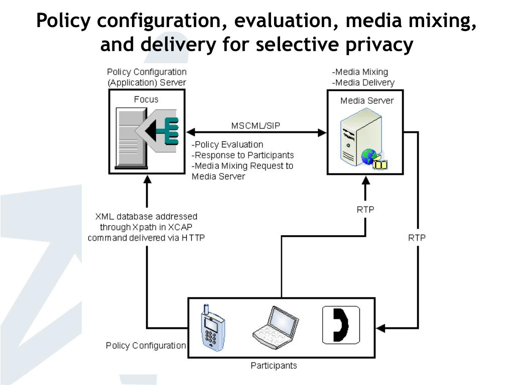 Policy configuration, evaluation, media mixing,         and delivery for selective privacy