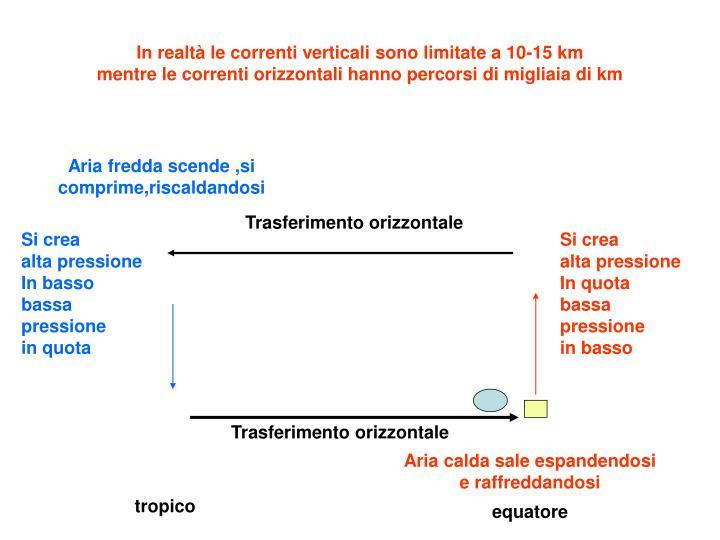 In realtà le correnti verticali sono limitate a 10-15 km