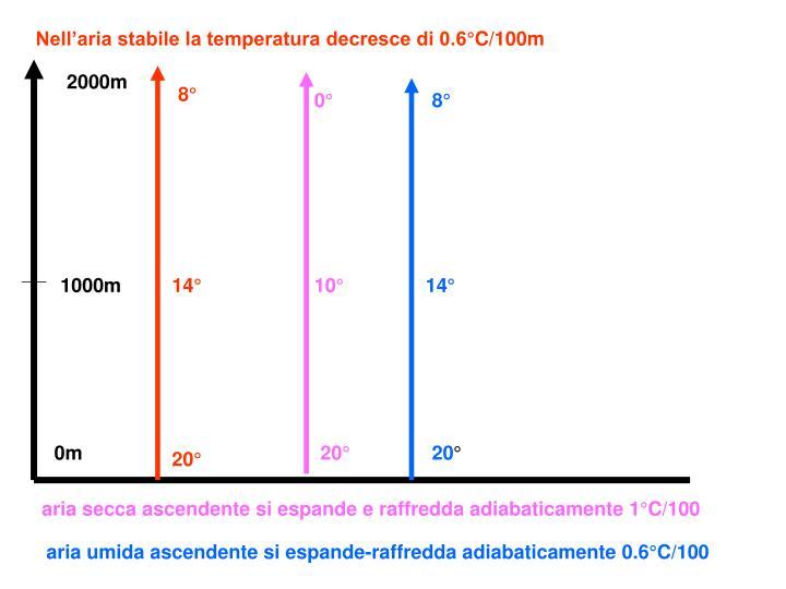 Nell'aria stabile la temperatura decresce di 0.6°C/100m