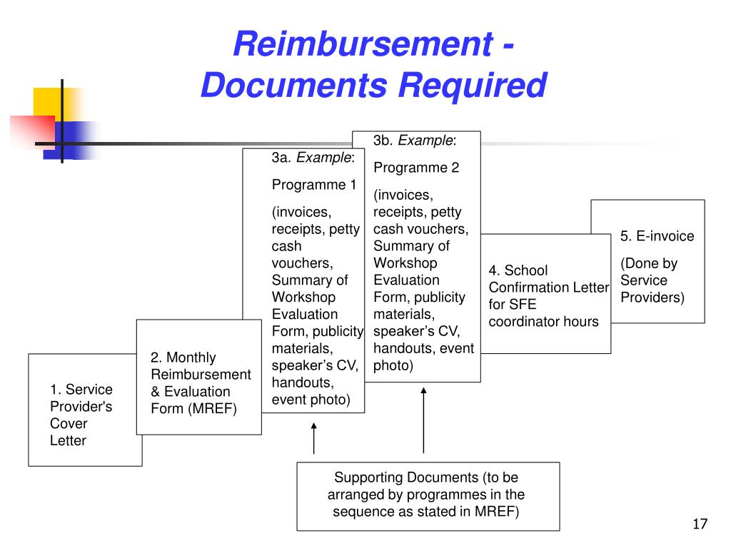 Supporting Documents (to be arranged by programmes in the sequence as stated in MREF)