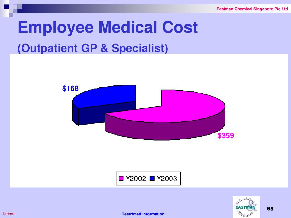 Employee Medical Cost