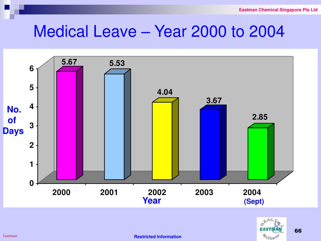 Medical Leave – Year 2000 to 2004