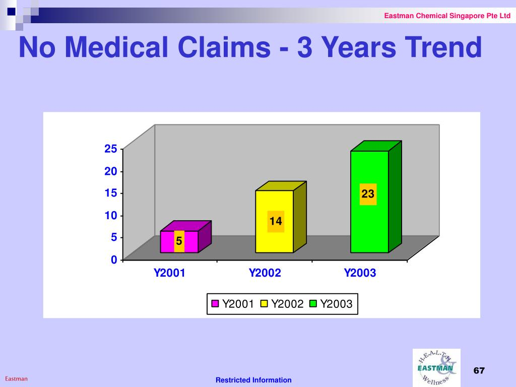 No Medical Claims - 3 Years Trend