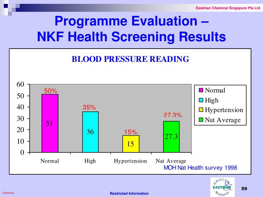 Programme Evaluation –