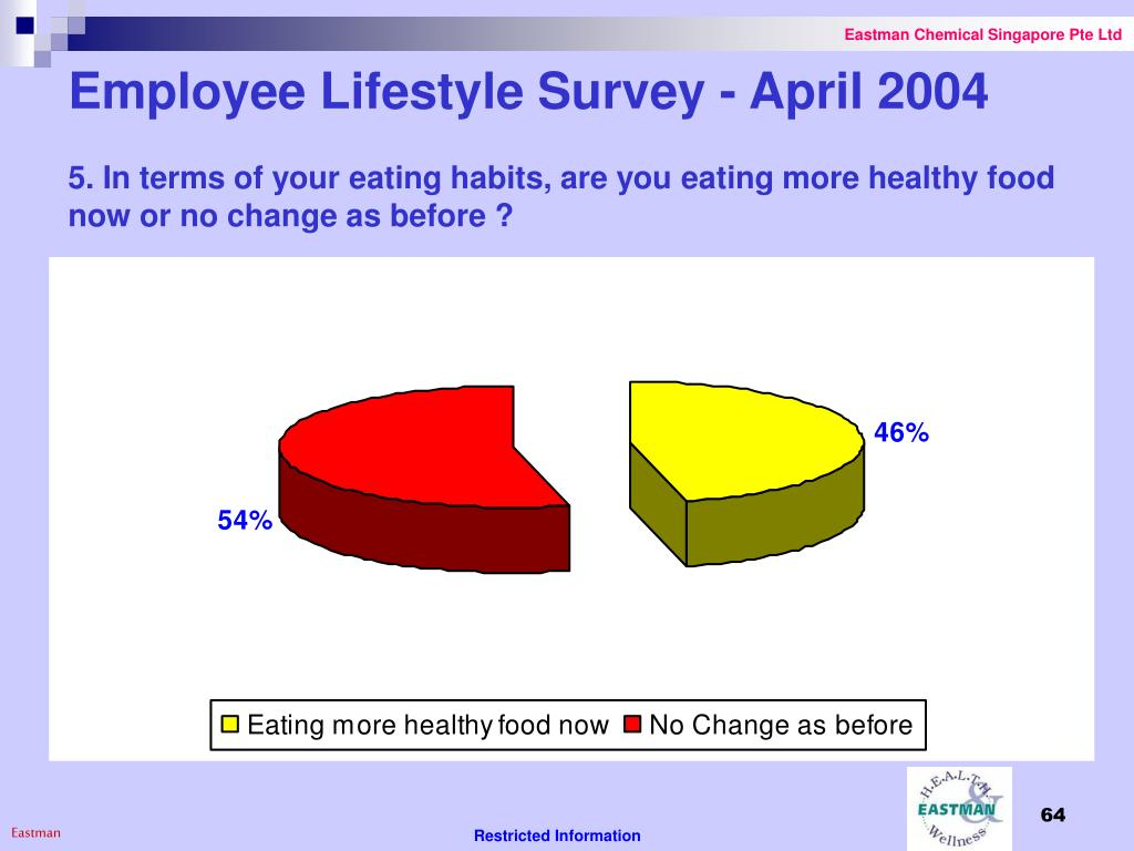 Employee Lifestyle Survey - April 2004