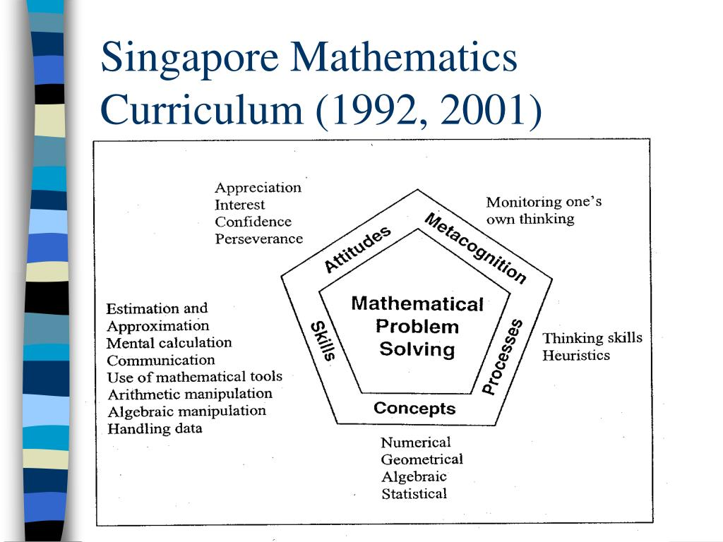 Singapore Mathematics Curriculum (1992, 2001)