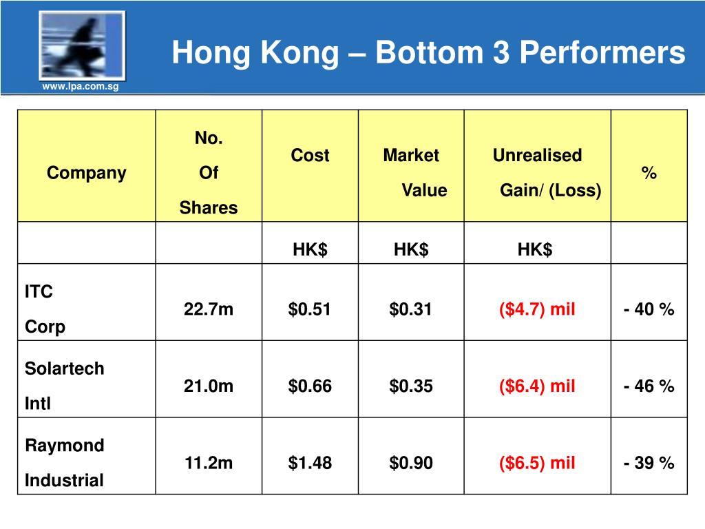 Hong Kong – Bottom 3 Performers