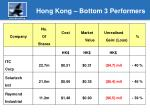 hong kong bottom 3 performers