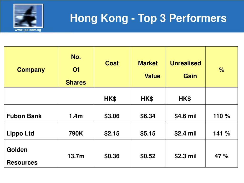 Hong Kong - Top 3 Performers