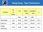 hong kong top 3 performers