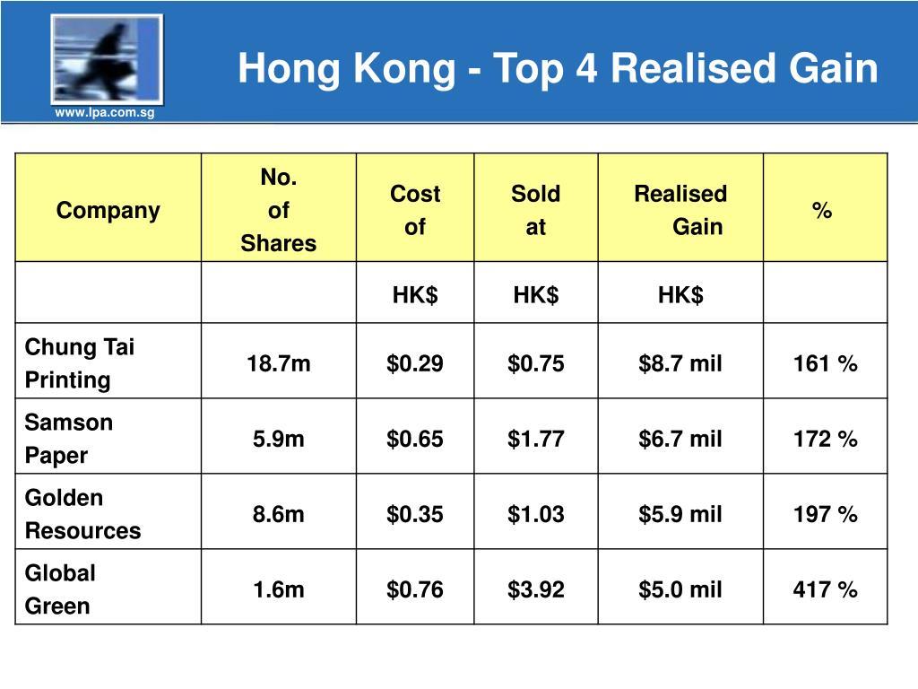 Hong Kong - Top 4 Realised Gain