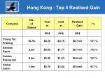 hong kong top 4 realised gain