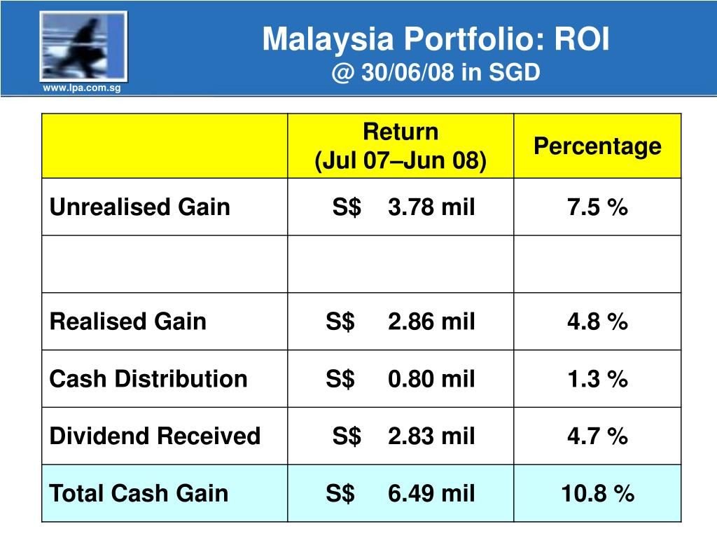 Malaysia Portfolio: ROI
