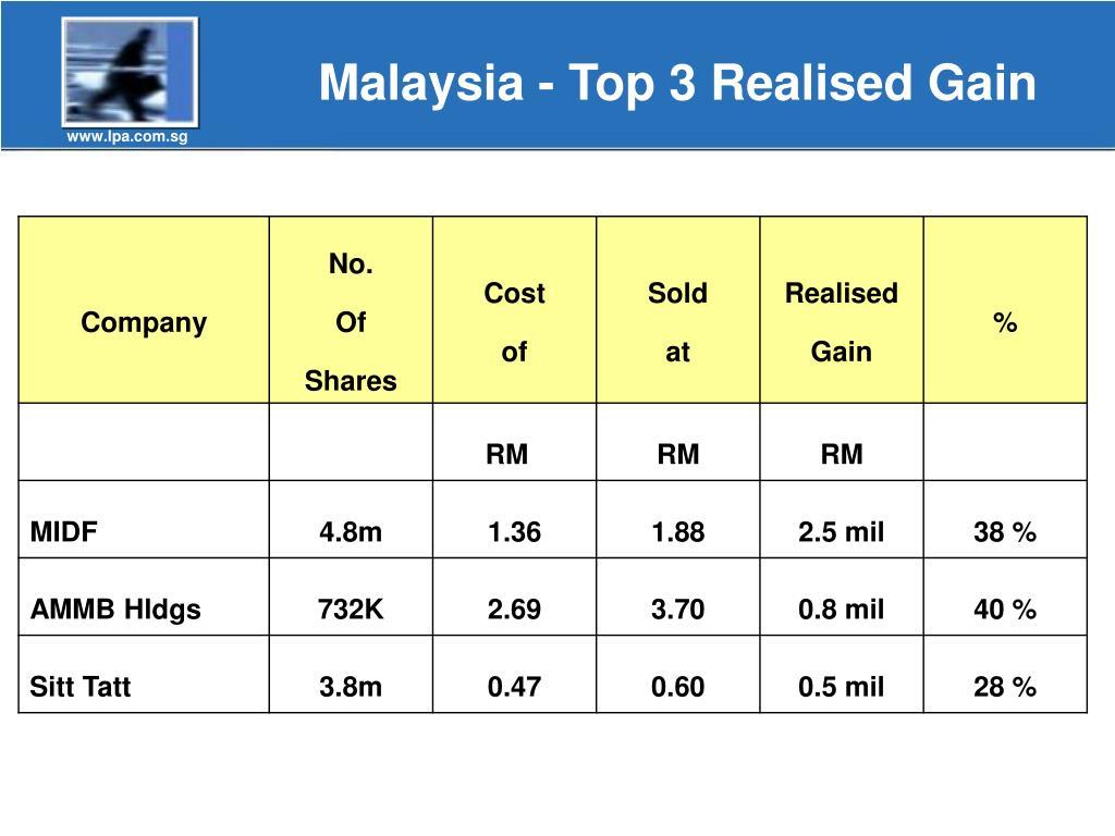 Malaysia - Top 3 Realised Gain