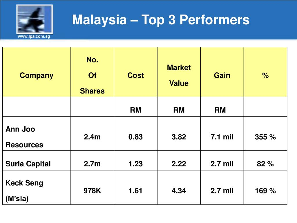 Malaysia – Top 3 Performers