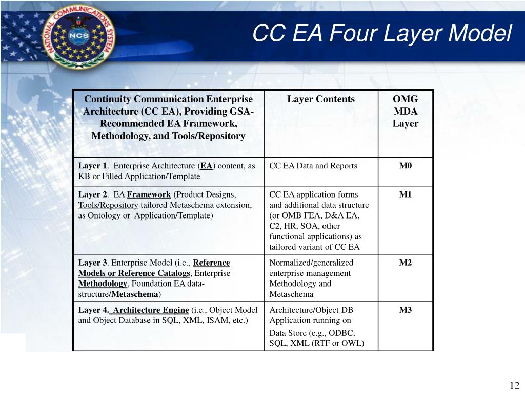 CC EA Four Layer Model