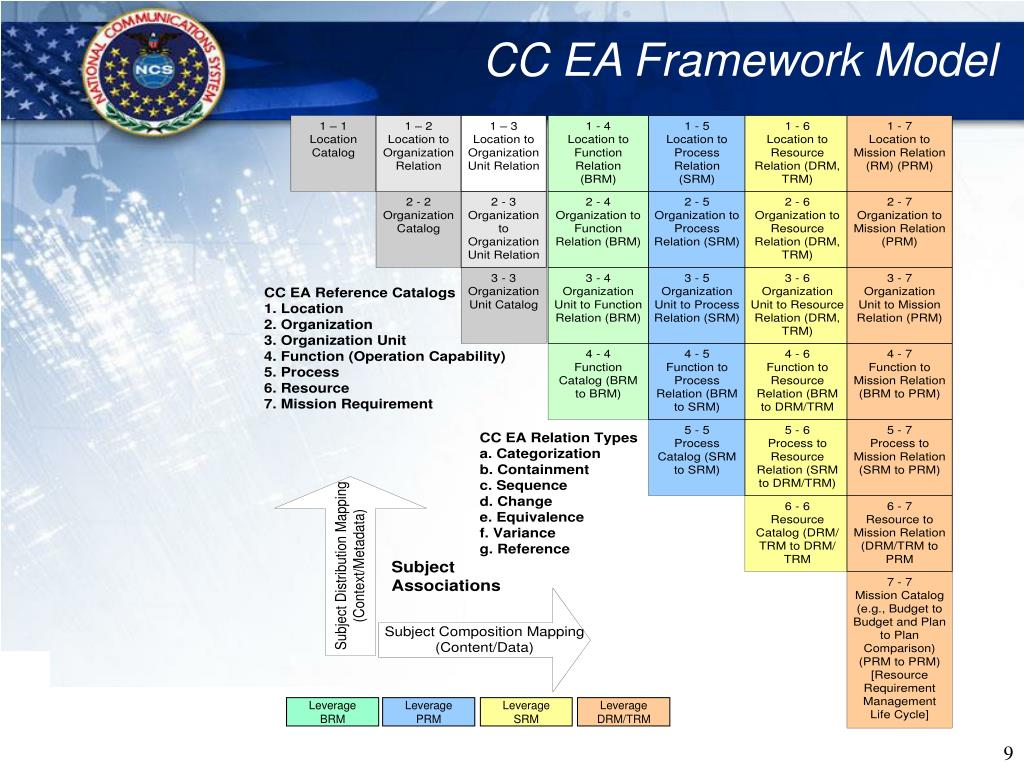 CC EA Framework Model