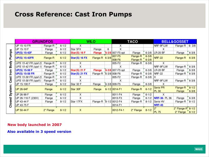 Cross Reference: Cast Iron Pumps