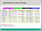 cross reference cast iron pumps