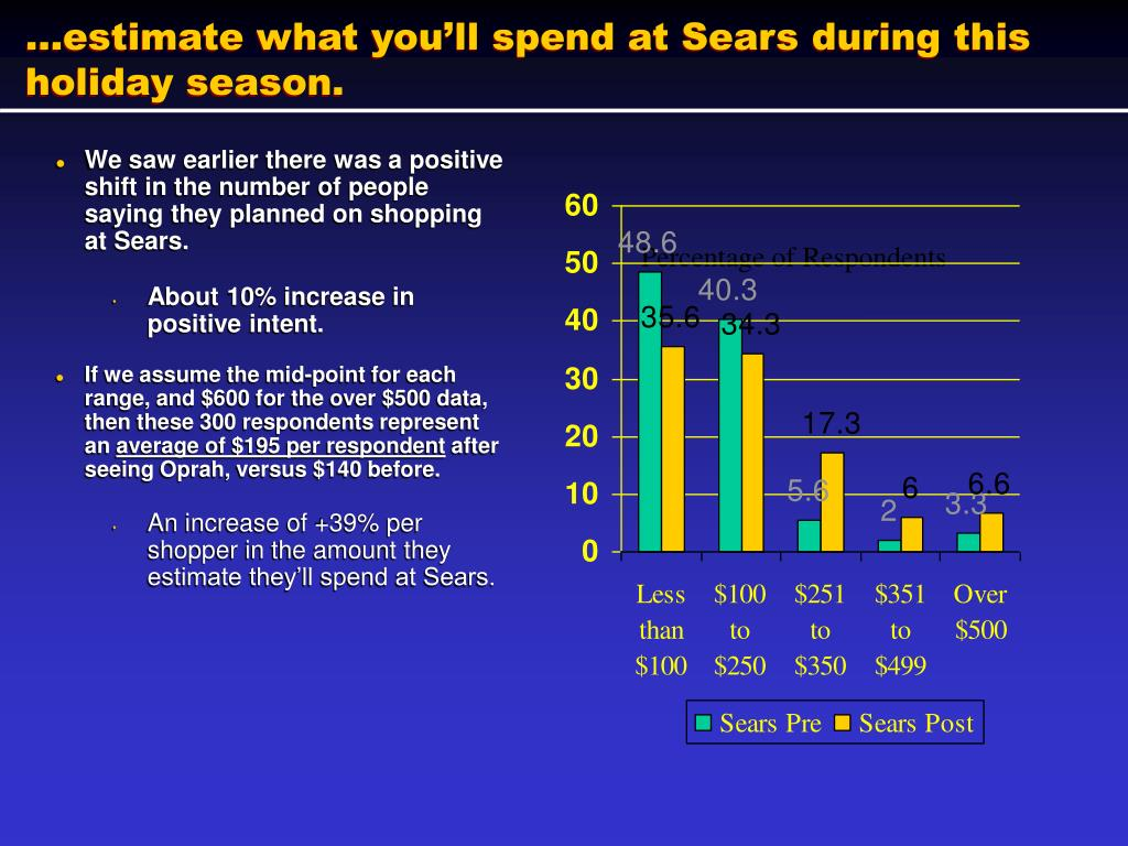 …estimate what you'll spend at Sears during this holiday season.