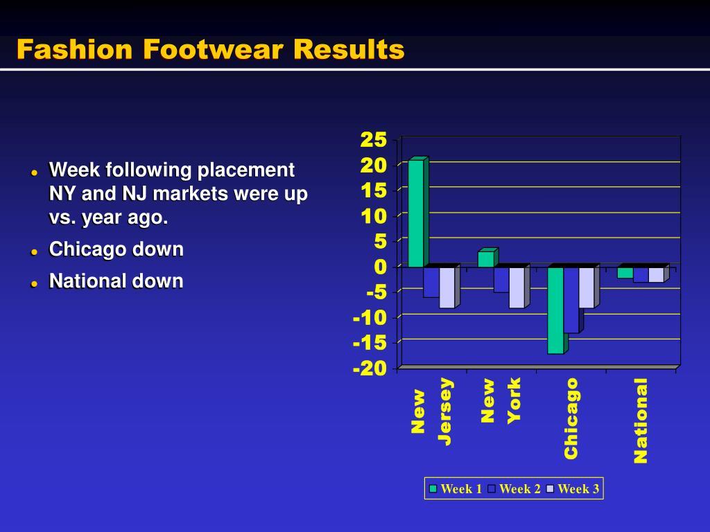 Fashion Footwear Results