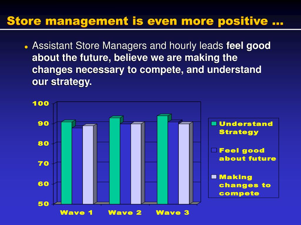 Store management is even more positive ...