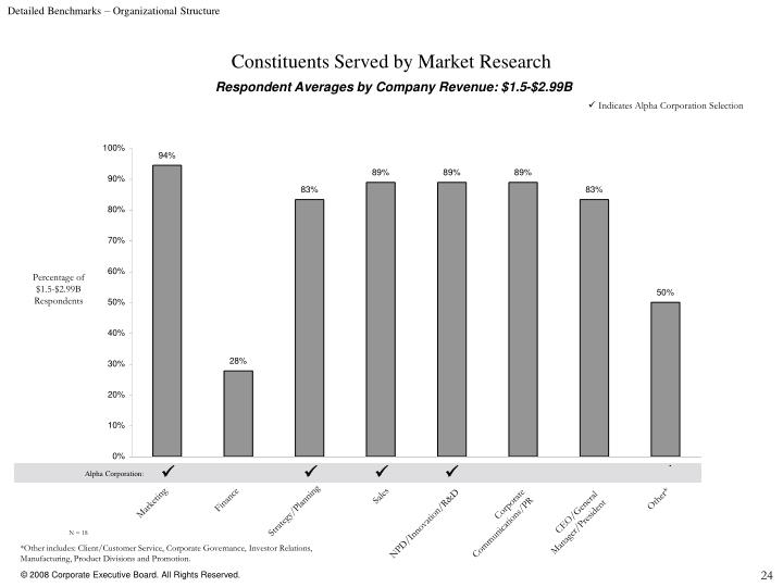Detailed Benchmarks – Organizational Structure