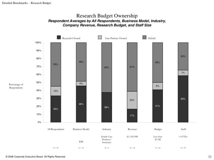 Detailed Benchmarks – Research Budget