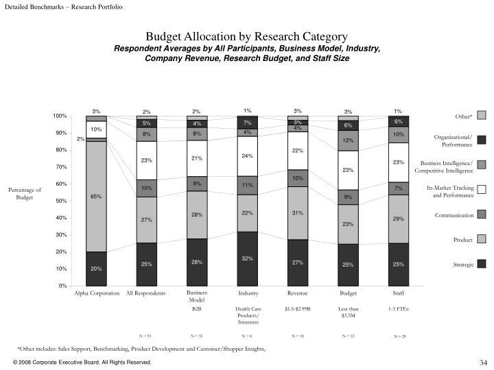 Detailed Benchmarks – Research Portfolio