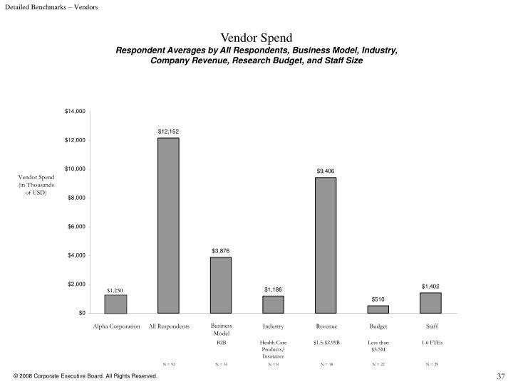 Detailed Benchmarks – Vendors