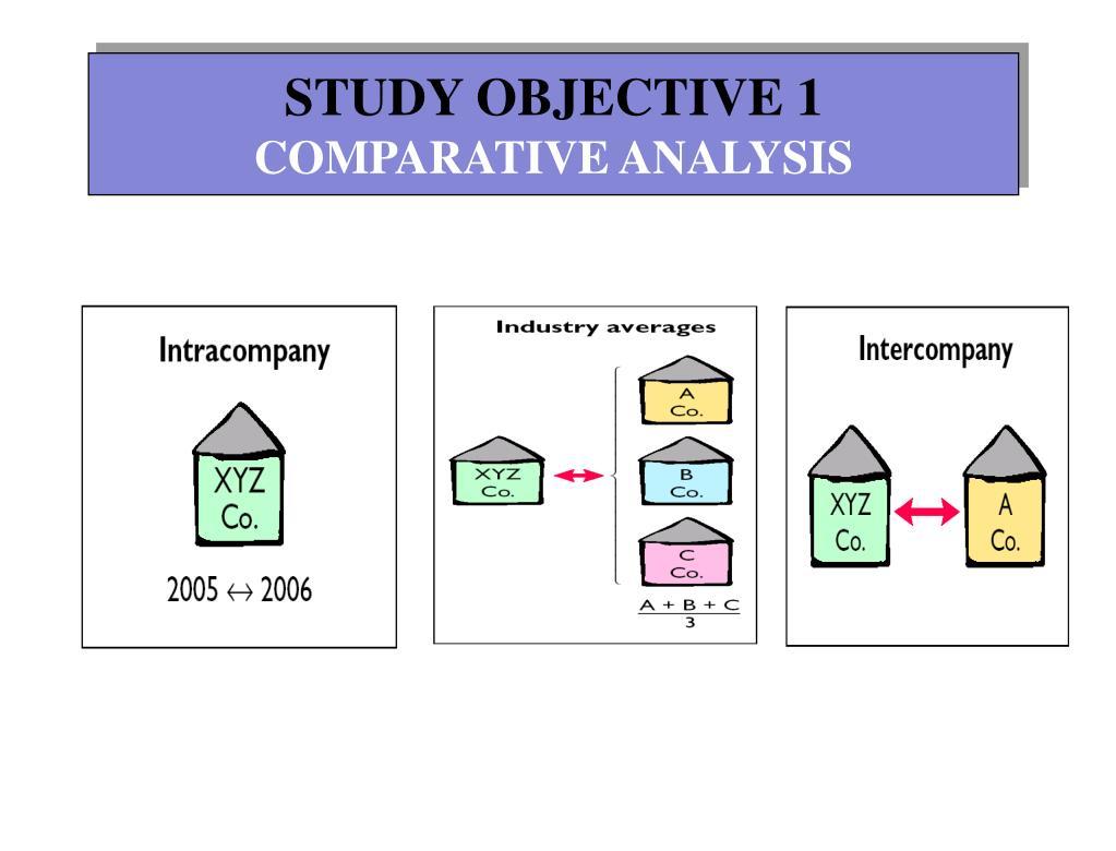 STUDY OBJECTIVE 1