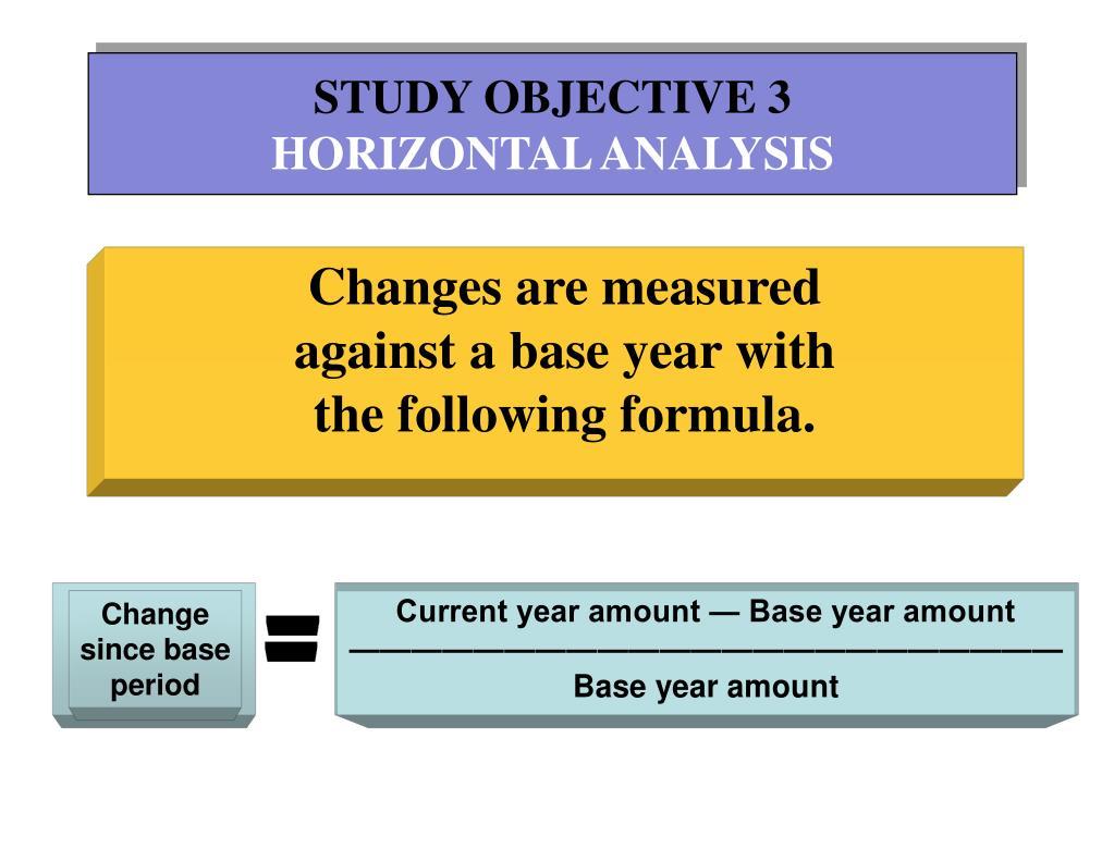 Change since base period