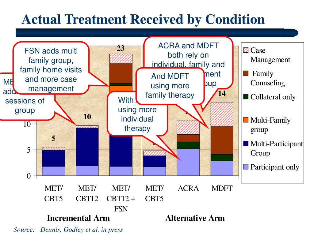 Actual Treatment Received by Condition
