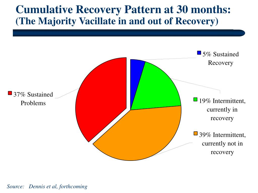 Cumulative Recovery Pattern at 30 months: