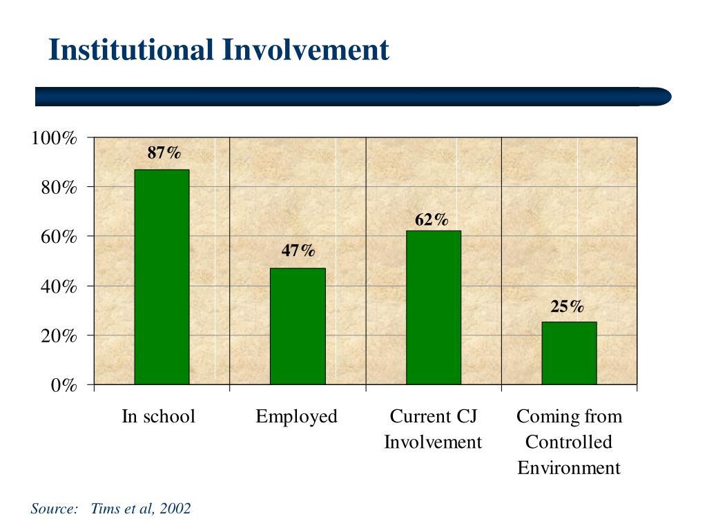 Institutional Involvement