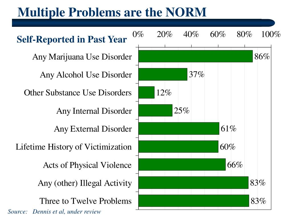 Multiple Problems are the NORM