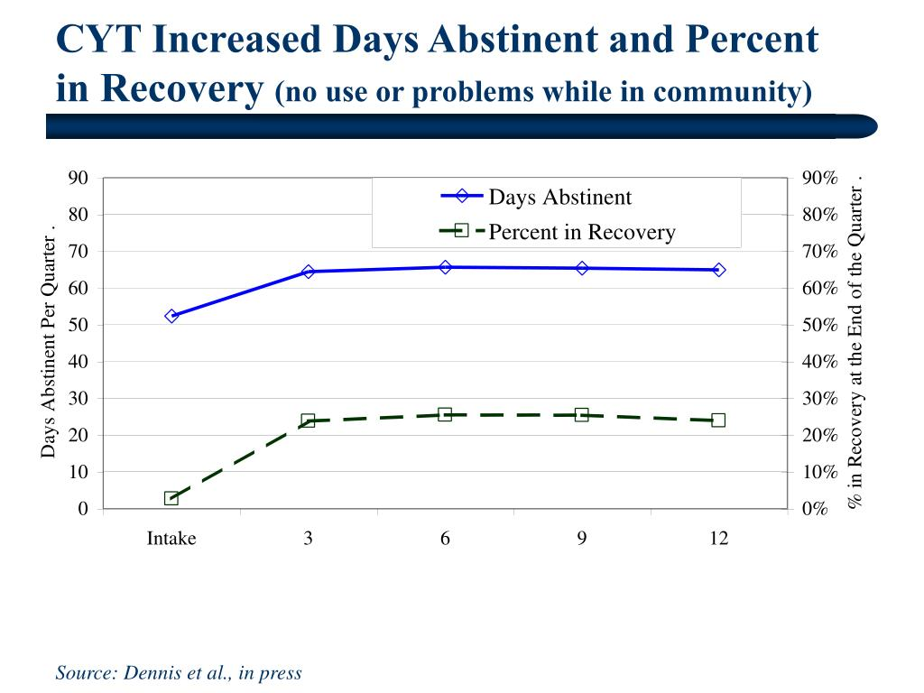 CYT Increased Days Abstinent and Percent in Recovery