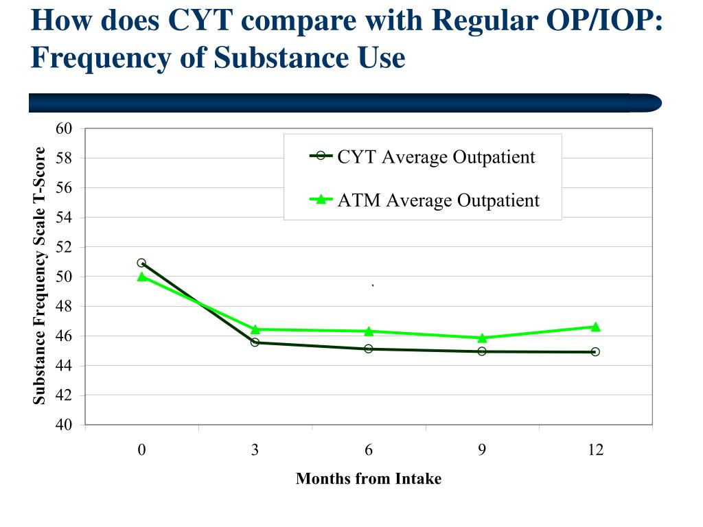 How does CYT compare with Regular OP/IOP: Frequency of Substance Use