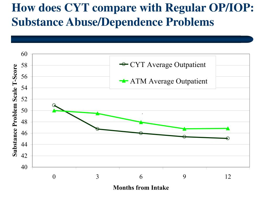 How does CYT compare with Regular OP/IOP: Substance Abuse/Dependence Problems