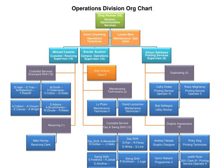 Operations Division Org Chart