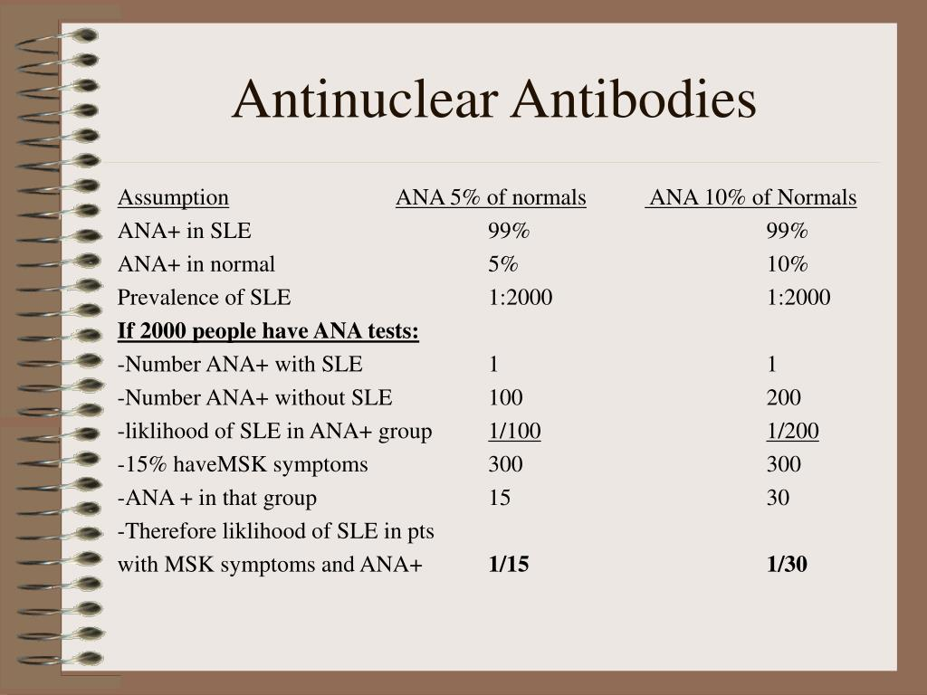 Antinuclear Antibodies