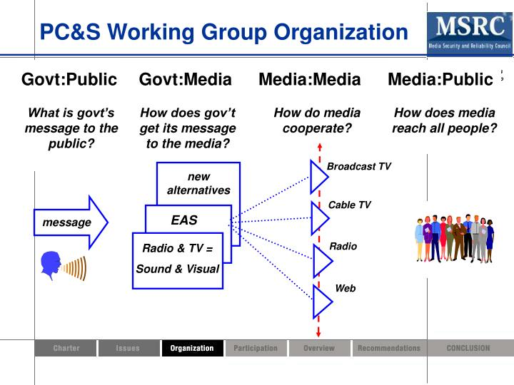 PC&S Working Group Organization