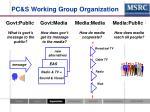 pc s working group organization