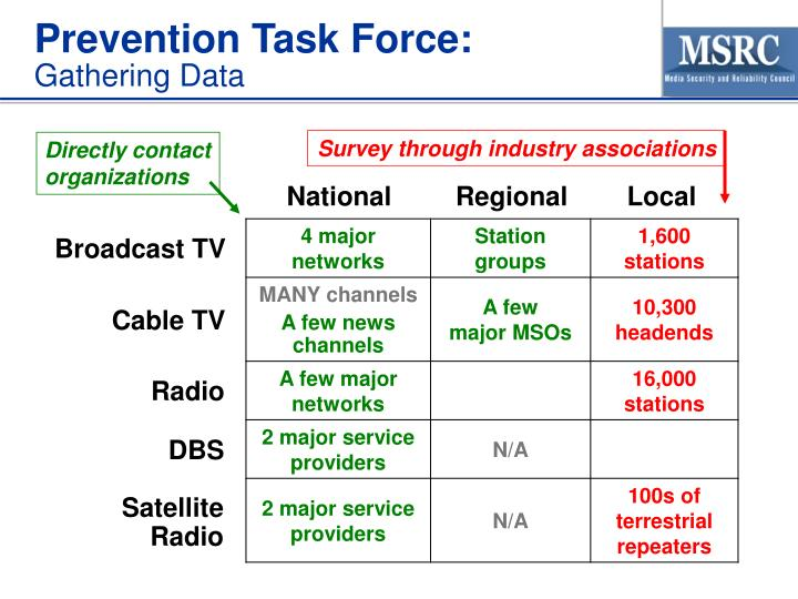 Prevention Task Force: